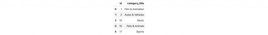 First five categories with their ID and title